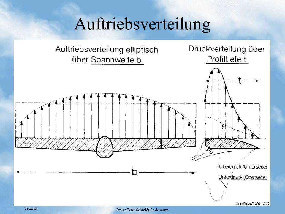 Technik Frank-Peter Schmidt-Lademann Auftriebsverteilung Schiffmann7: Abb 4.1.30