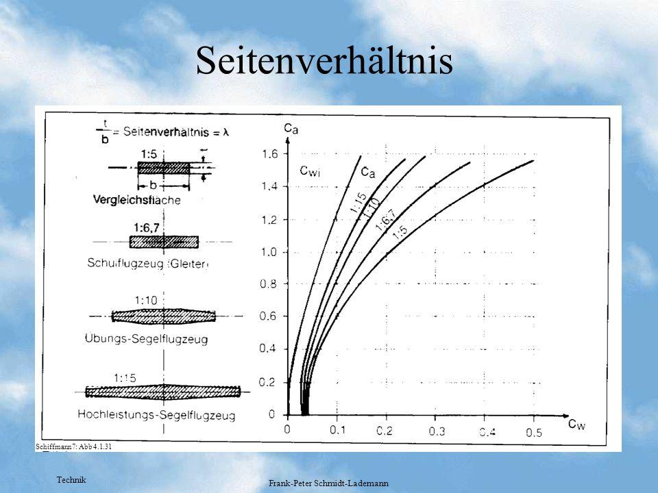 Technik Frank-Peter Schmidt-Lademann Seitenverhältnis Schiffmann7: Abb 4.1.31