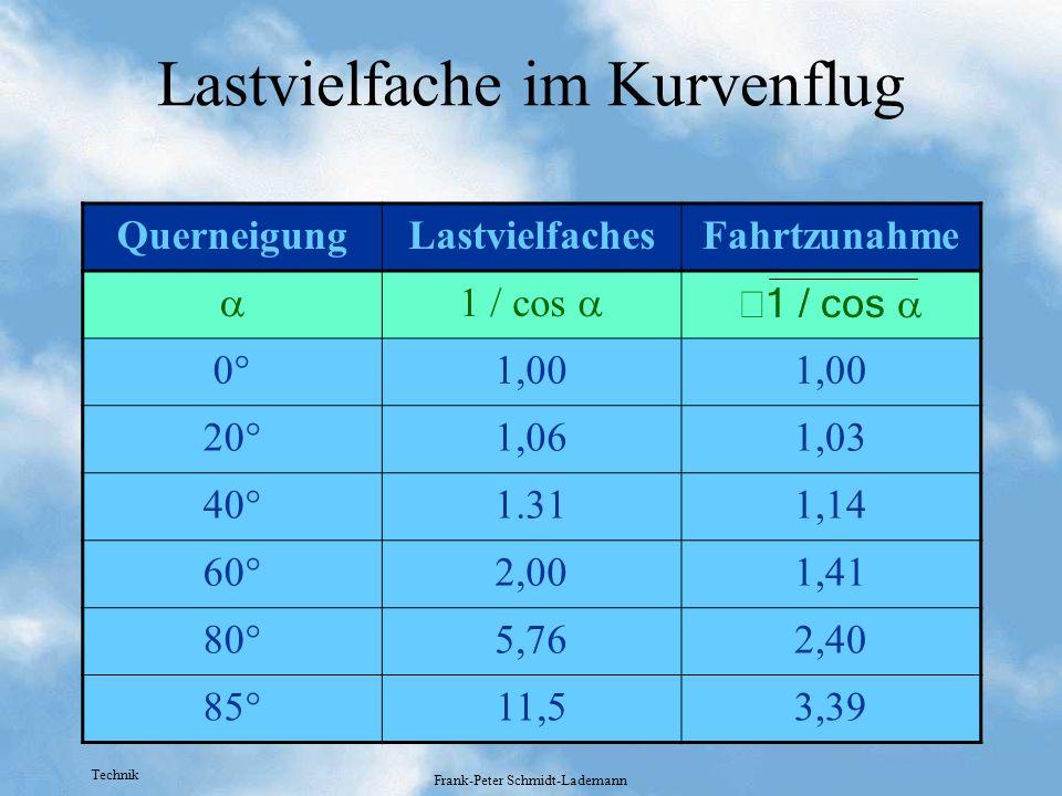 Technik Frank-Peter Schmidt-Lademann Lastvielfache im Kurvenflug QuerneigungLastvielfachesFahrtzunahme 1 / cos 0°1,00 20°1,061,03 40°1.311,14 60°2,001
