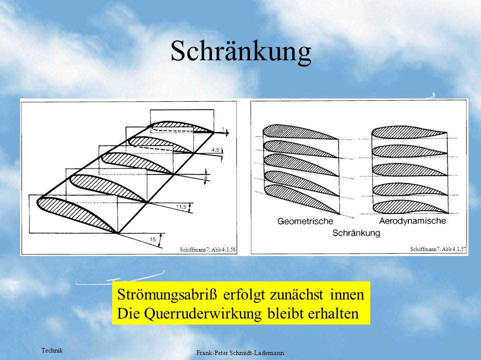 Technik Frank-Peter Schmidt-Lademann Schränkung Strömungsabriß erfolgt zunächst innen Die Querruderwirkung bleibt erhalten Schiffmann7: Abb 4.1.56 Sch