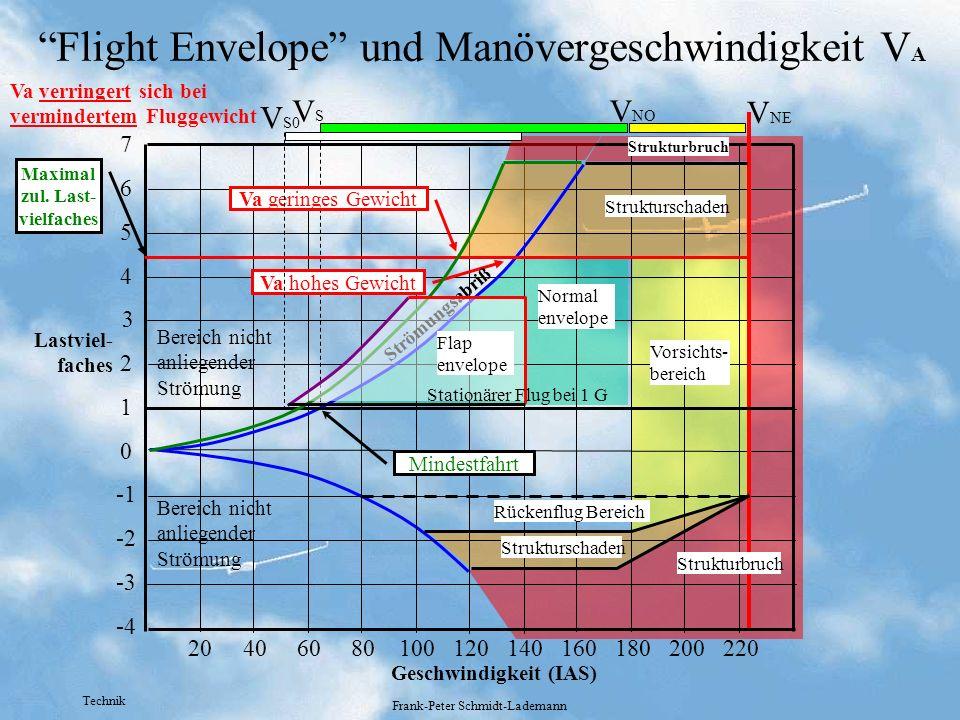 Technik Frank-Peter Schmidt-Lademann Flight Envelope und Manövergeschwindigkeit V A 0 -2 -3 -4 1 2 3 4 5 6 7 20406080100120140160180200220 Struktursch