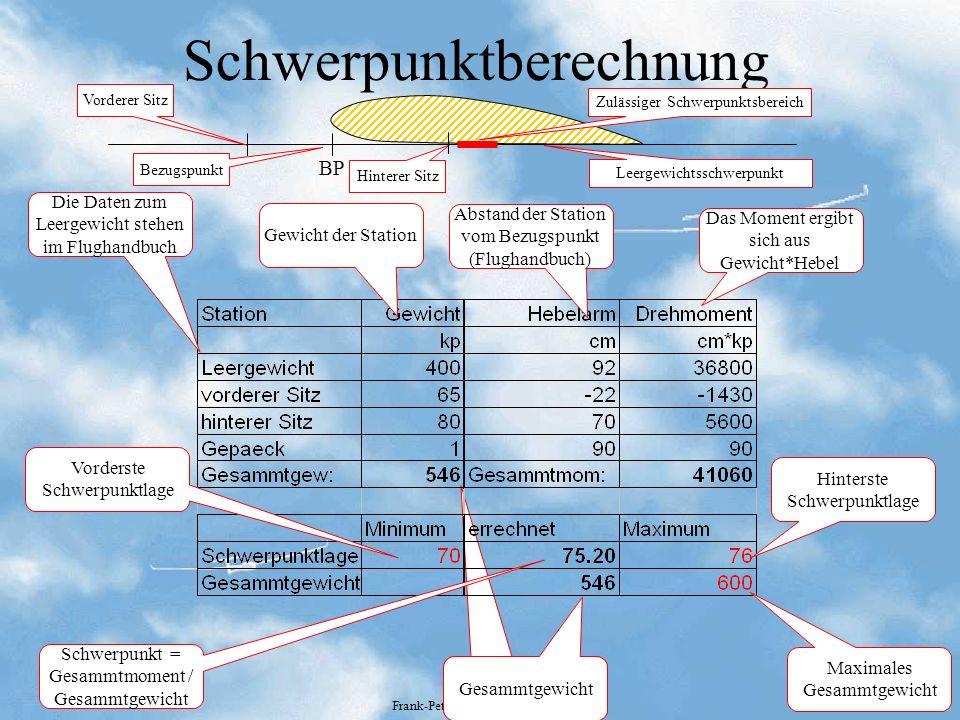 Technik Frank-Peter Schmidt-Lademann Schwerpunktberechnung Abstand der Station vom Bezugspunkt (Flughandbuch) Gewicht der Station Das Moment ergibt si