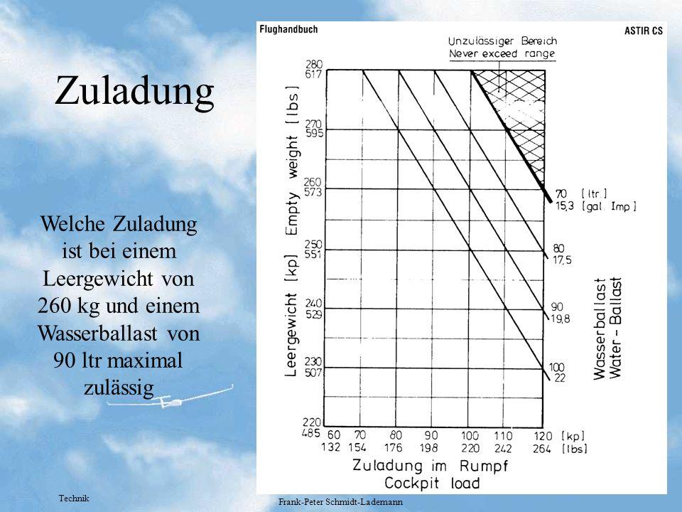 Technik Frank-Peter Schmidt-Lademann Zuladung Welche Zuladung ist bei einem Leergewicht von 260 kg und einem Wasserballast von 90 ltr maximal zulässig