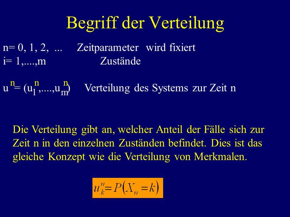 Begriff der Verteilung n= 0, 1, 2,... Zeitparameter wird fixiert i= 1,....,m Zustände u = (u,....,u ) Verteilung des Systems zur Zeit n Die Verteilung
