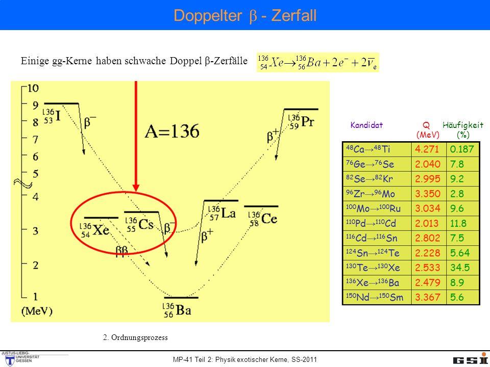 MP-41 Teil 2: Physik exotischer Kerne, SS-2011 2. Ordnungsprozess Kandidat Q Häufigkeit (MeV) (%) Einige gg-Kerne haben schwache Doppel β-Zerfälle Dop