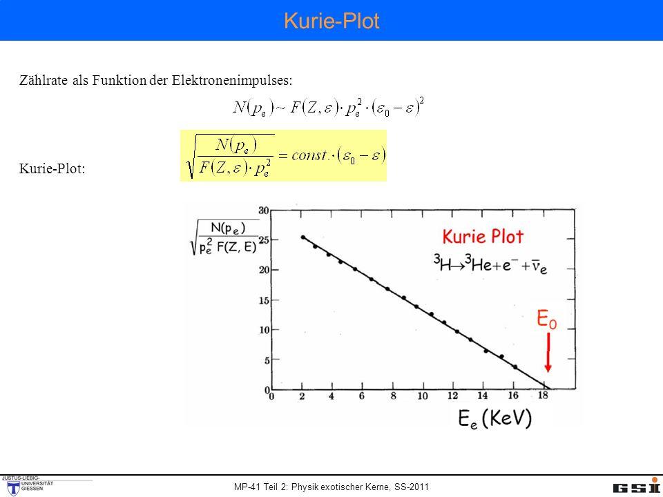 MP-41 Teil 2: Physik exotischer Kerne, SS-2011 Zählrate als Funktion der Elektronenimpulses: Kurie-Plot: Kurie-Plot
