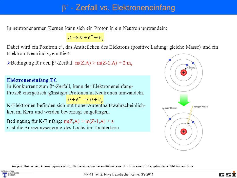 MP-41 Teil 2: Physik exotischer Kerne, SS-2011 In Isobaren mit geraden Massenzahlen gibt es wegen der Paarungsenergie (δ) zwei getrennte Parabeln, eine für gg-Kerne und eine höherliegende für uu-Kerne.