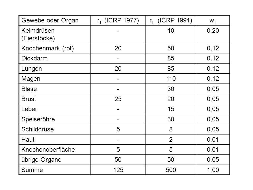 Gewebe oder Organr T (ICRP 1977)r T (ICRP 1991)wTwT Keimdrüsen (Eierstöcke) -100,20 Knochenmark (rot)20500,12 Dickdarm-850,12 Lungen20850,12 Magen-110