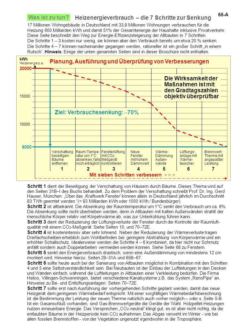 Heizenergieverbrauch – die 7 Schritte zur Senkung Was ist zu tun? Planung, Ausführung und Überprüfung von Verbesserungen 10000 15000 20000 Raum-Tempe-