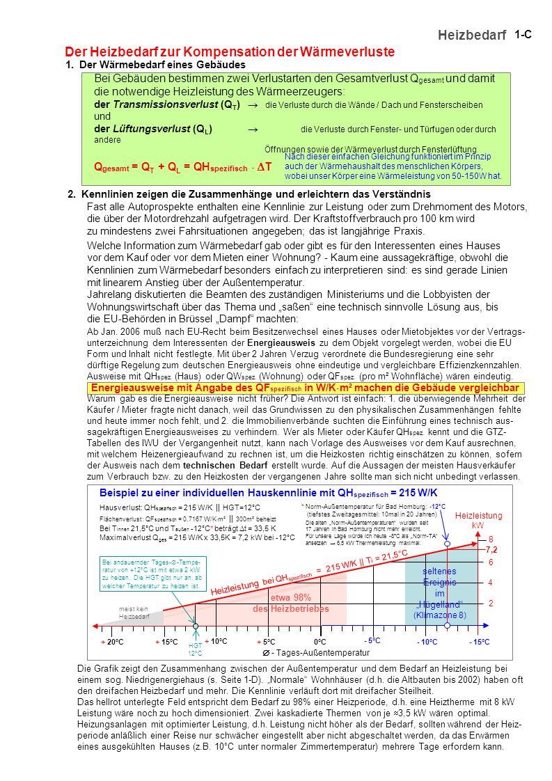 1-C Heizbedarf 1. Der Wärmebedarf eines Gebäudes Der Heizbedarf zur Kompensation der Wärmeverluste Die Grafik zeigt den Zusammenhang zwischen der Auße