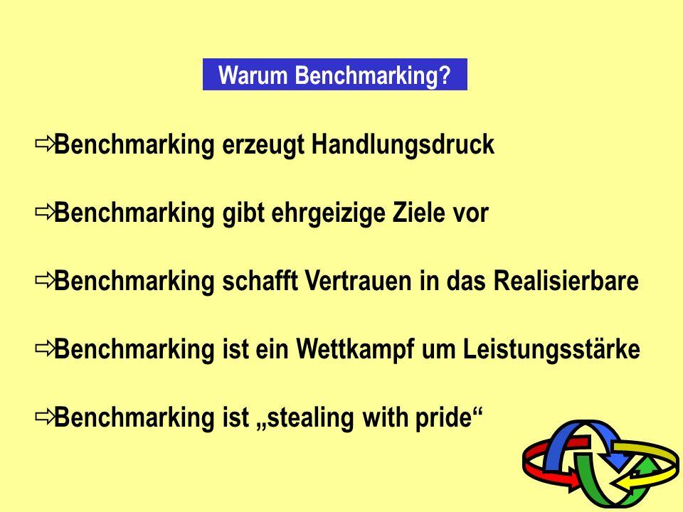 » Benchmarking ist ein zielgerichteter, kontinuierlicher Prozess, bei dem die Vergleichsobjekte unternehmens- bzw. branchen-intern oder branchenübergr