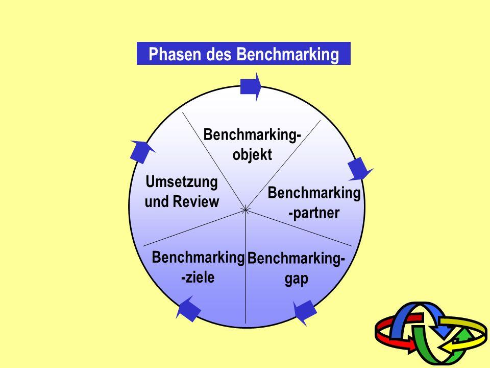 Benchmarkingdimensionen intern Branchenübergreifend Vor- / Nachgelagerte Branche Potenzieller Wettbewerber Direkter Wettbewerber