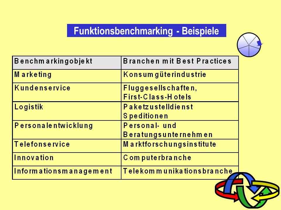 Phasen des Benchmarking Benchmarking- objekt Benchmarking -partner Benchmarking- gap Benchmarking -ziele Umsetzung und Review