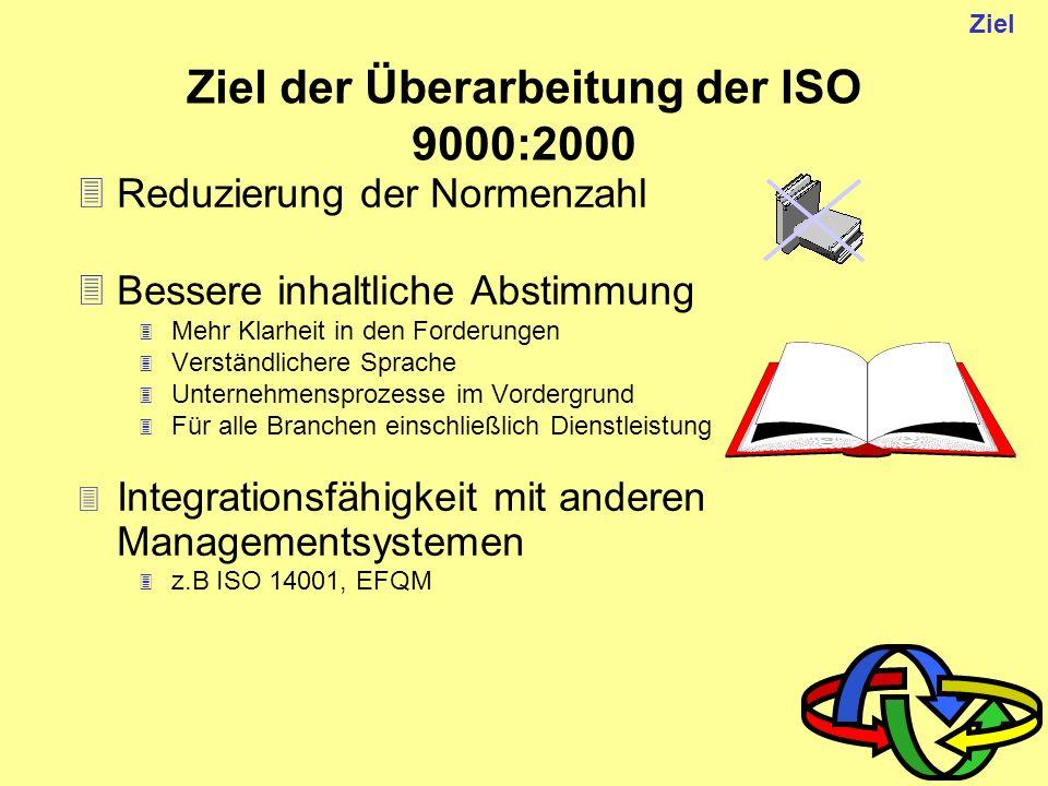 Künftige Kernnormen ISO 9000QM-Systeme - Grundlagen und Begriffe ISO 9001Qualitätsmanagementsysteme - Forderungen ISO 9004QM-Systeme - Leitfaden zur Leistungsverbesserung ISO 19011Leitfaden für das Auditieren von Qualitäts- und Umweltmanagementsystemen ISO 10012 Forderungen an Messsysteme
