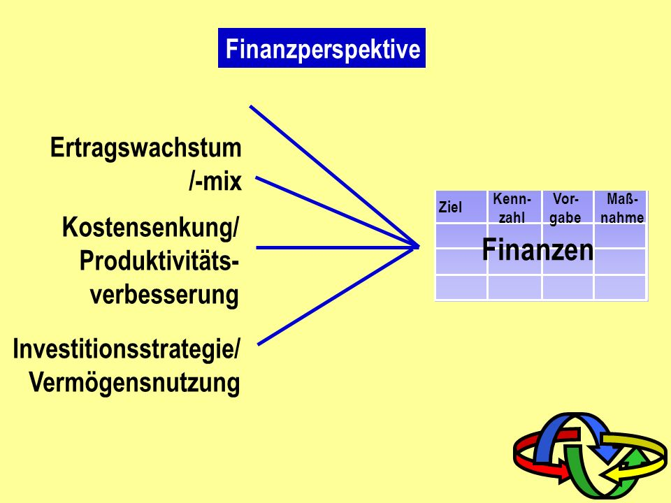 Balanced Scorecard System Mitarbeiterperspektive Balanced Scorecard (Vision, Strategie) KundenperspektiveFinanzperspektive Prozessperspektive ________