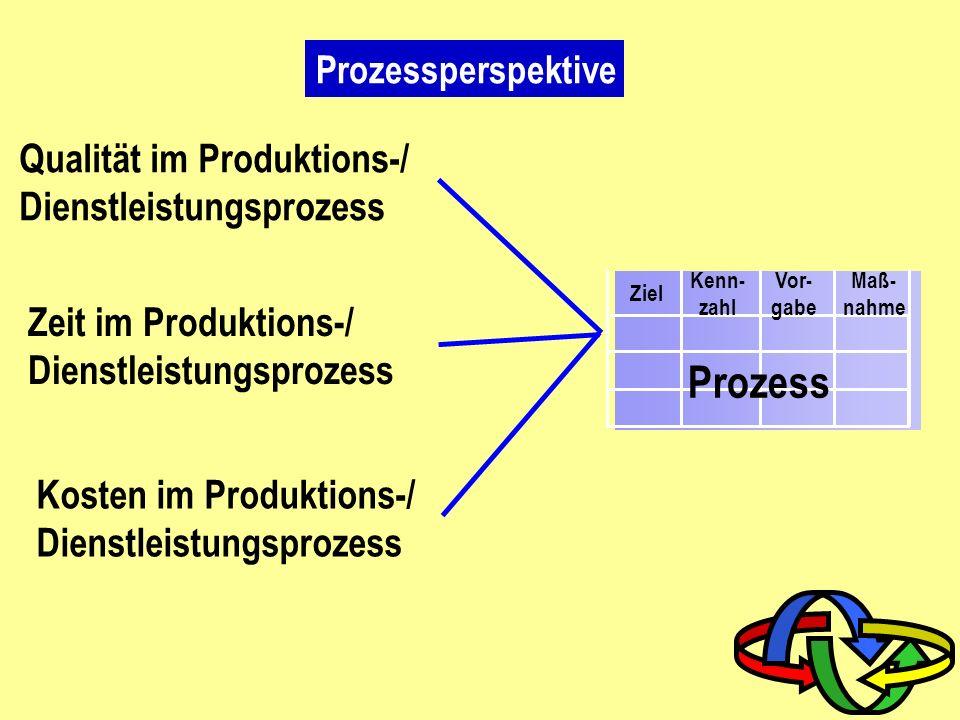 Finanzperspektive Ziel Kenn- zahl Vor- gabe Maß- nahme Finanzen Kostensenkung/ Produktivitäts- verbesserung Ertragswachstum /-mix Investitionsstrategi
