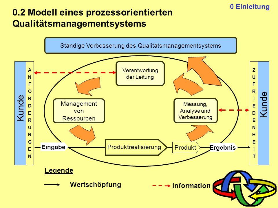Inhaltsverzeichnis Vorwort Ziel der Überarbeitung Kernnormen Struktur Zertifizierung Dokumentation Ausschluß von Normenforderungen Kundenzufriedenheit