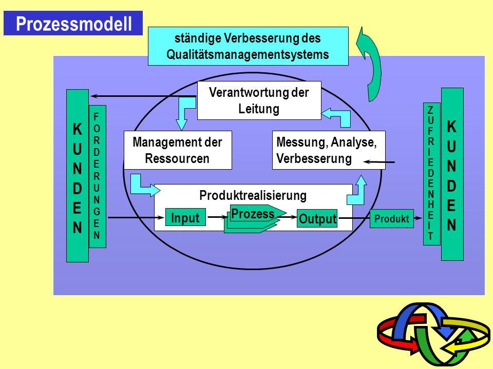 0.2 Modell eines prozessorientierten Qualitätsmanagementsystems 0 Einleitung Kunde Produktrealisierung Management von Ressourcen Verantwortung der Leitung Messung, Analyse und Verbesserung Ergebnis Produkt Eingabe ZUFRIEDENHEITZUFRIEDENHEIT ANFORDERUNGENANFORDERUNGEN Ständige Verbesserung des Qualitätsmanagementsystems Legende Wertschöpfung Information