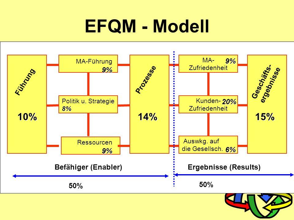 Verantwortung der Leitung Produktrealisierung Messung, Analyse, Verbesserung Input Output Prozess Prozessmodell Management der Ressourcen ständige Ver