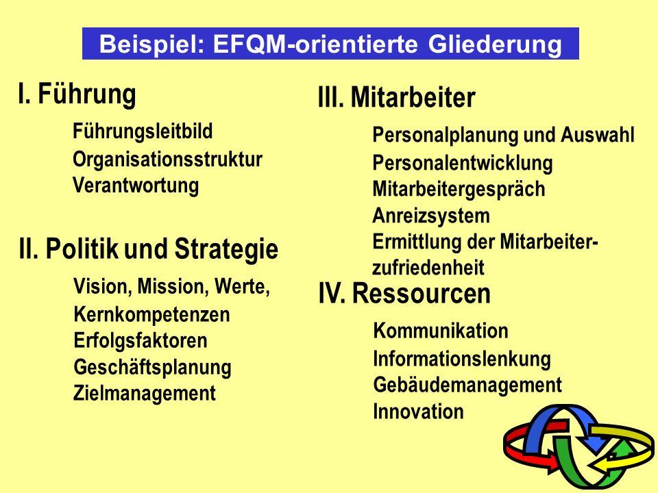 EFQM - Modell Führung 10% Prozesse Geschäfts- ergebnisse 15% Ergebnisse (Results)Befähiger (Enabler) Auswkg. auf die Gesellsch. Kunden- Zufriedenheit