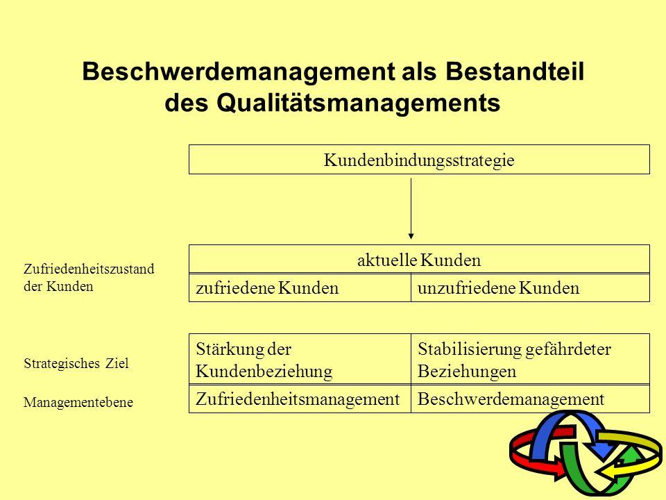 Qualitätsmanagement 5. Beschwerdemanagement