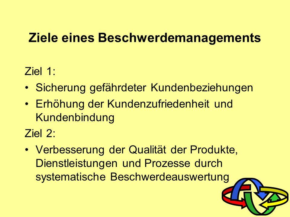 Aufgaben des Beschwerdemanagements Beschwerde- stimulierung Beschwerde- auswertung Beschwerde- Management- Controlling Beschwerde- reporting Beschwerde- Informations- nutzung Beschwerde- annahme Beschwerde- bearbeitung Beschwerde- reaktion Kundenbindungsmanagement Qualitätsmanagement Indirekter Beschwerdemanagementprozess Direkter Beschwerdemanagementprozess