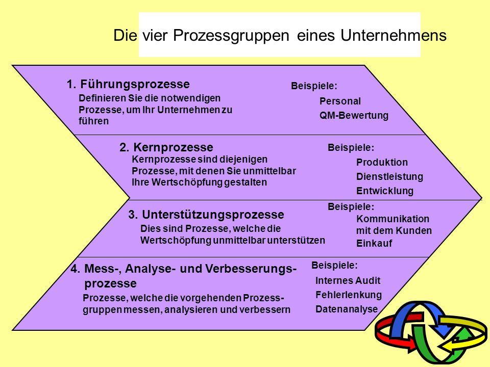 Prozess und Verfahren Ein Prozess ist ein Satz von in Wechselbeziehungen stehenden Mitteln und Tätigkeiten, die Eingaben in Ergebnisse umgestalten. (I