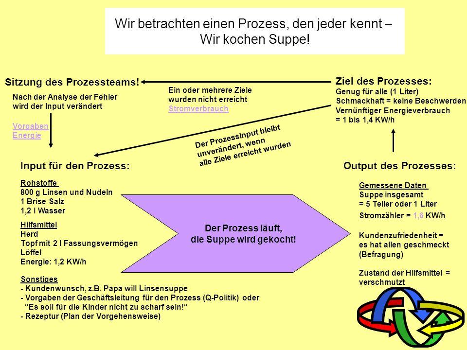 Die vier Prozessgruppen eines Unternehmens 1. Führungsprozesse Beispiele: Personal QM-Bewertung 2. Kernprozesse Beispiele : Produktion Dienstleistung