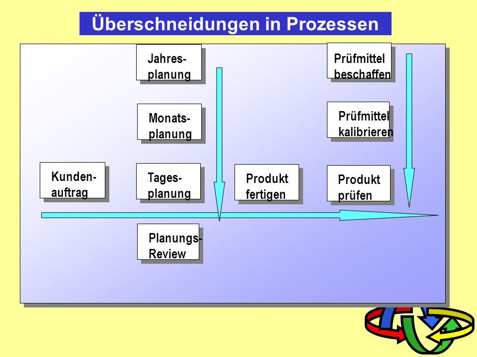 Prozess und Verfahren Prozess ist nicht gleich Verfahren Prozess: Festlegung des WAS Verfahren: Festlegung des WIE (Art und Weise) Beispiel: Brötchen holen Transport, Zahlungsmodus