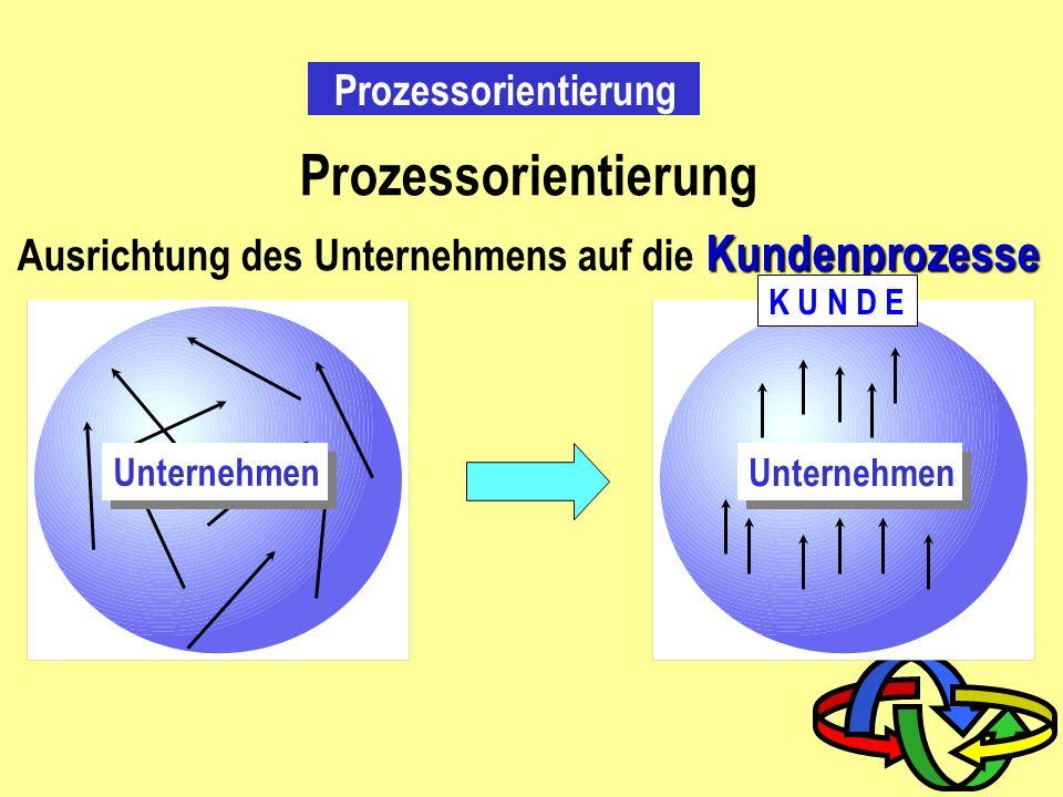 Parallele Tätigkeiten in Prozessen Kunden- auftrag Tages- planung Teil 1 fertigen Montage Teil 2 fertigen Versand organisieren Verladung