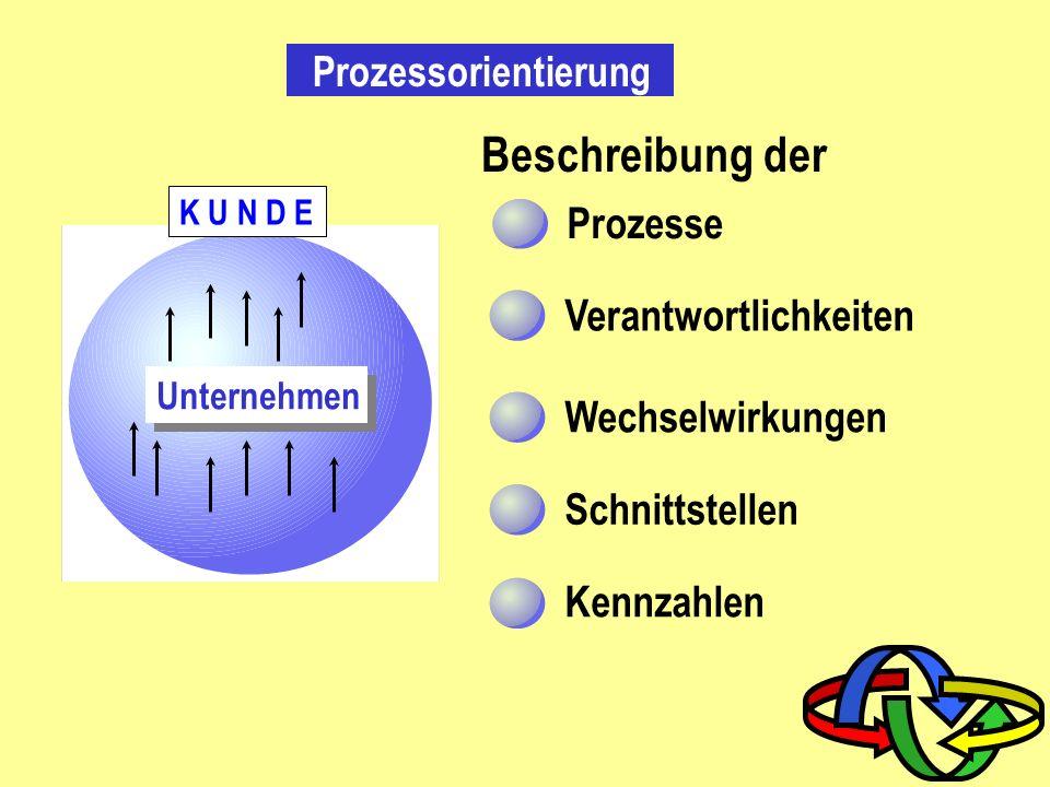 Prozessorientierung Kundenprozesse Ausrichtung des Unternehmens auf die Kundenprozesse Unternehmen K U N D E