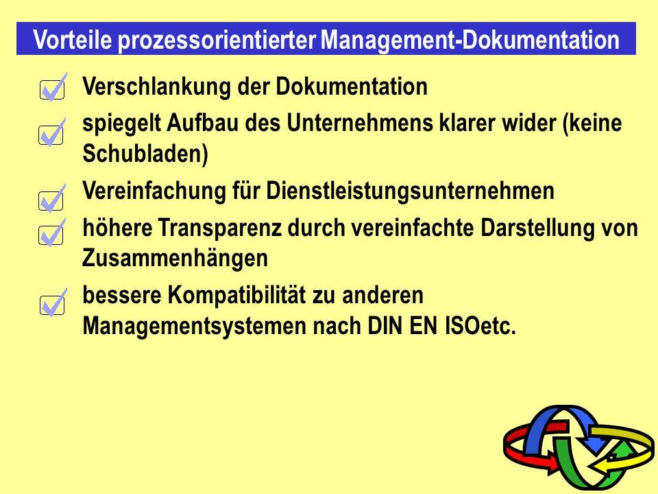 Prozessorientierung Wechselwirkungen Schnittstellen Prozesse Beschreibung der Verantwortlichkeiten Kennzahlen Unternehmen K U N D E