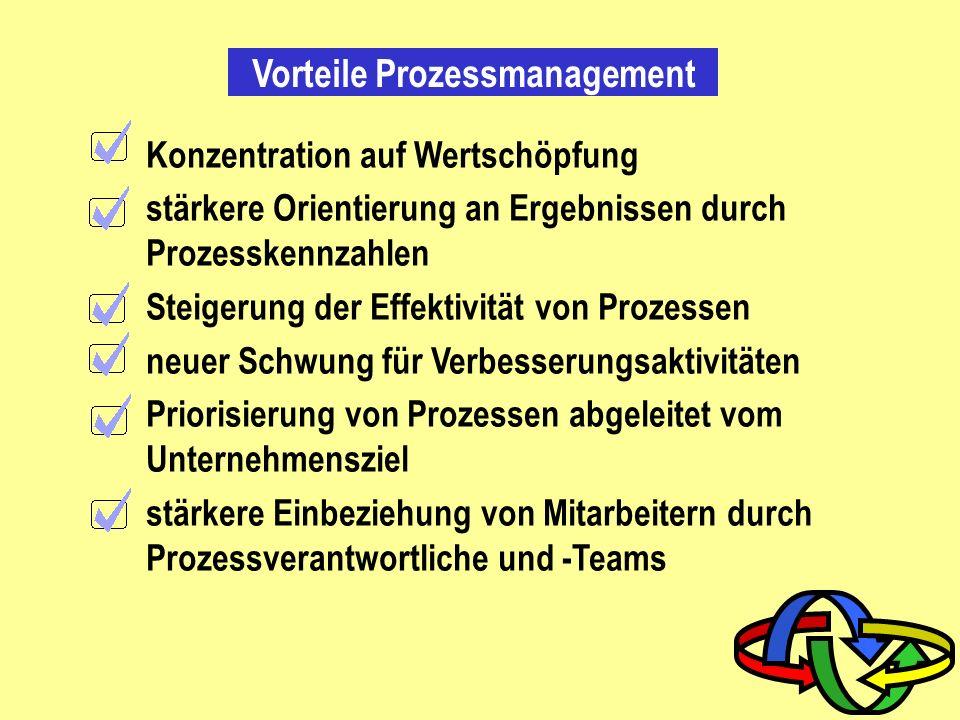 Vorteile prozessorientierter Management-Dokumentation Verschlankung der Dokumentation spiegelt Aufbau des Unternehmens klarer wider (keine Schubladen)