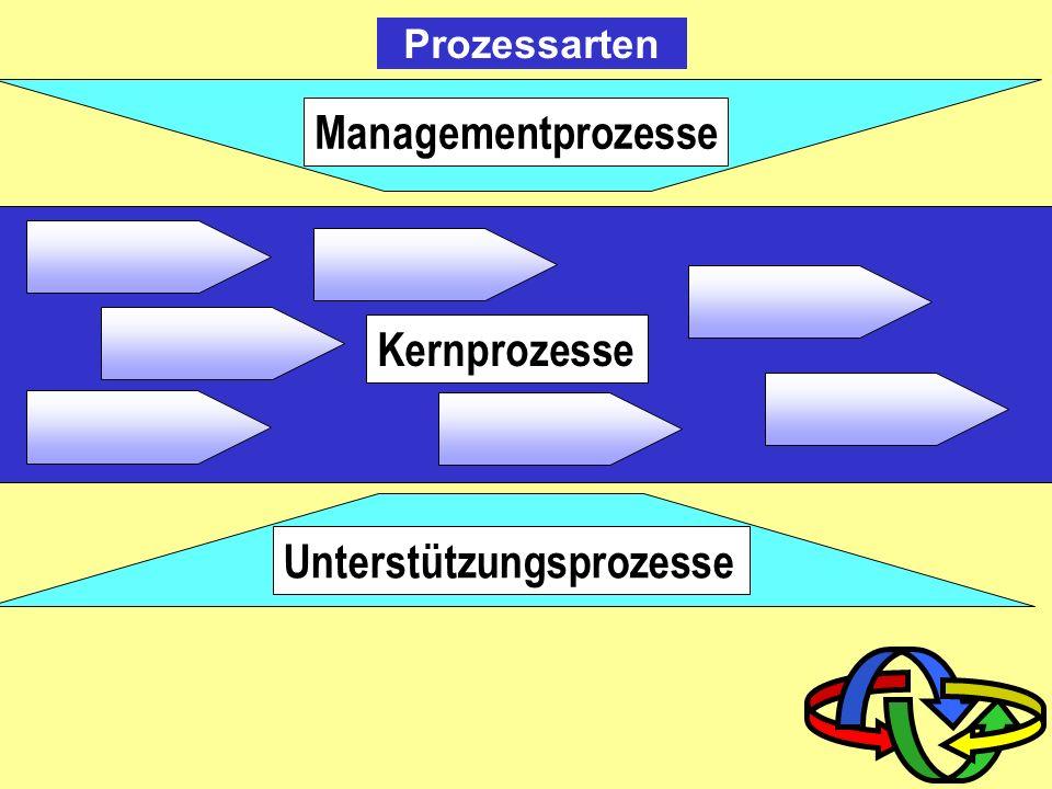 Vorteile Prozessmanagement Konzentration auf Wertschöpfung stärkere Orientierung an Ergebnissen durch Prozesskennzahlen Steigerung der Effektivität vo
