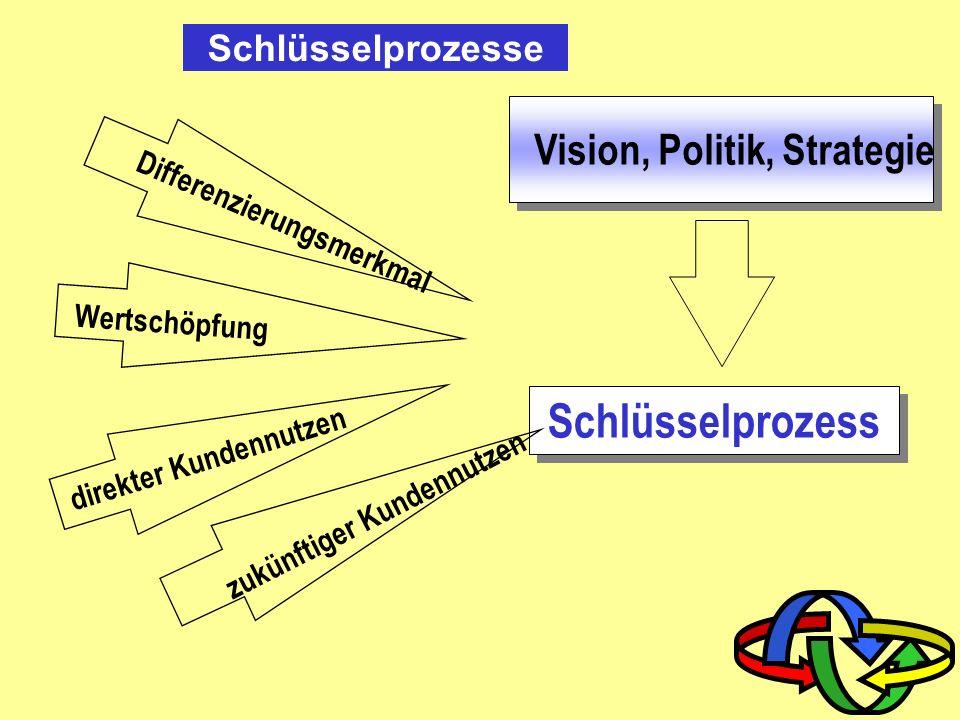 Prozessarten Kernprozesse Managementprozesse Unterstützungsprozesse