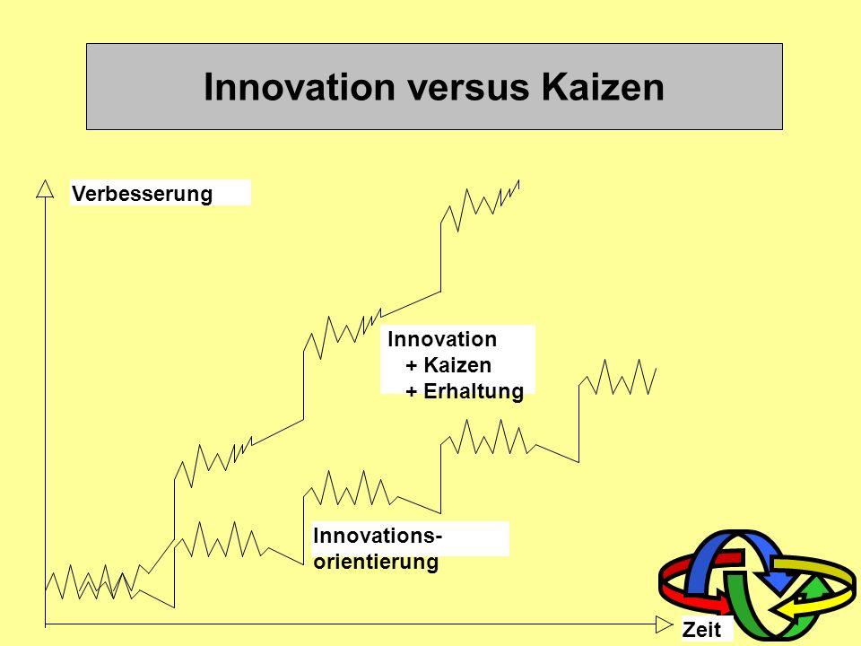 Bedeutung und Umfang von KVP KaizenKaizen K A I = Veränderung K A I = Veränderung Z E N = gut; zum Besseren Z E N = gut; zum Besseren Kontinuierliche