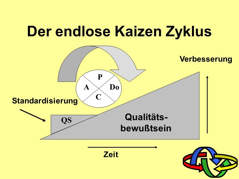 Kaizen und Menschen Fängt an mit Menschen Konzentriert sich auf die Anstrengungen der Menschen Prozesse werden fortwährend verbessert Verbesserte Proz