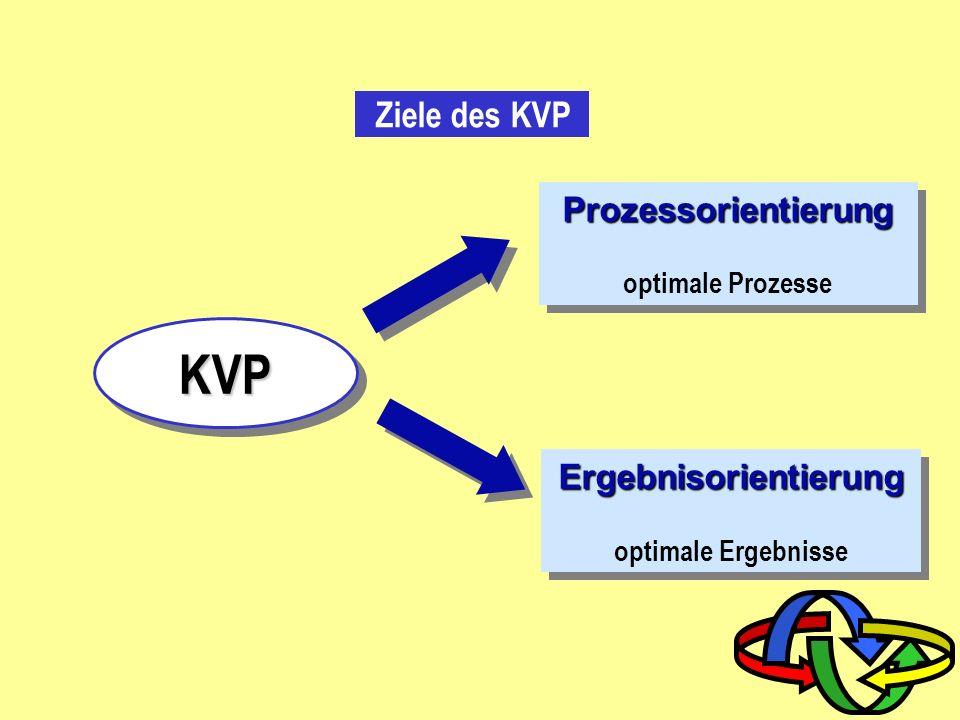 Der endlose Kaizen Zyklus Qualitäts- bewußtsein Zeit Verbesserung C A P Do QS Standardisierung