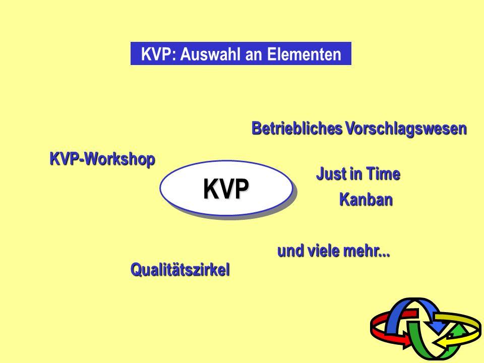 KVP: Wertschöpfung und Verschwendung Was ist der Kunde bereit zu zahlen ? Für welche Prozesse ? wertschöpfende Tätigkeiten wertschöpfende Tätigkeiten