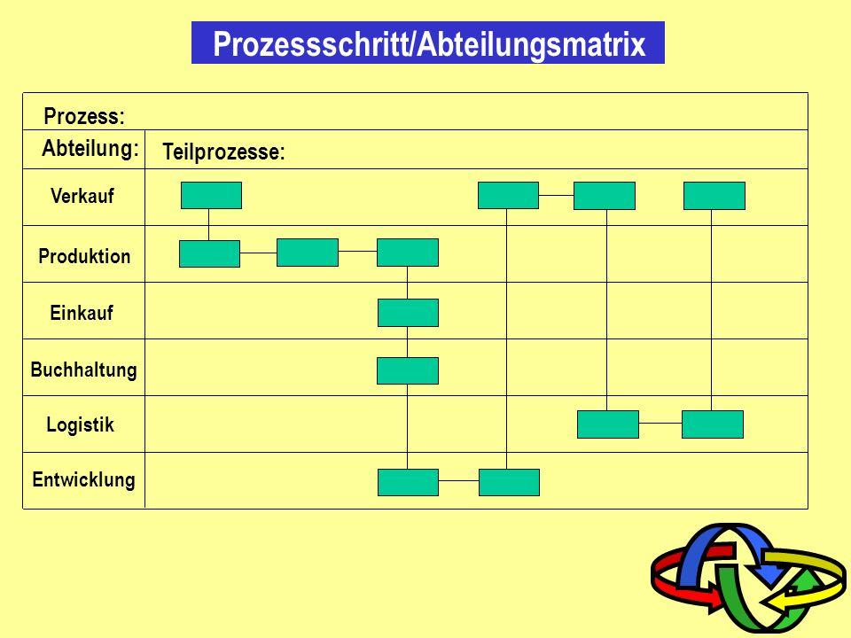 Ablauf DIM Bemerkung ja nein D: Durchführung M: Mitarbeit I: Information Flussdiagramm