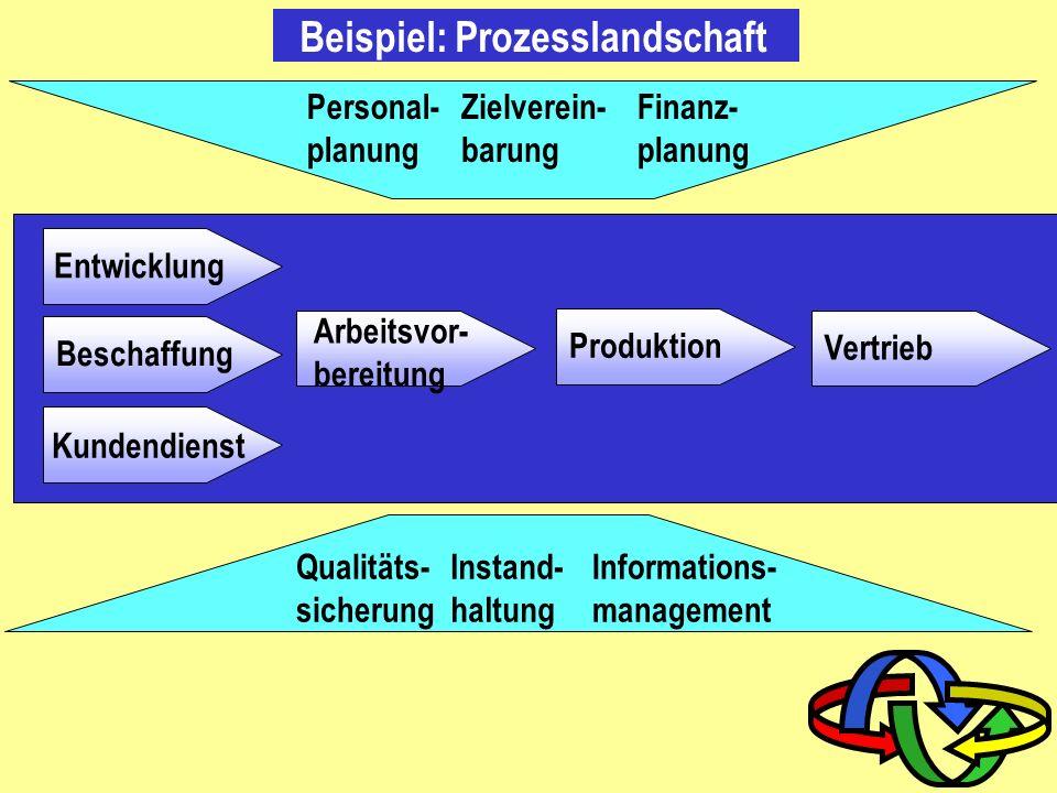 Prozessschritt/Abteilungsmatrix Prozess: Abteilung: Teilprozesse: Verkauf Produktion Einkauf Buchhaltung Logistik Entwicklung