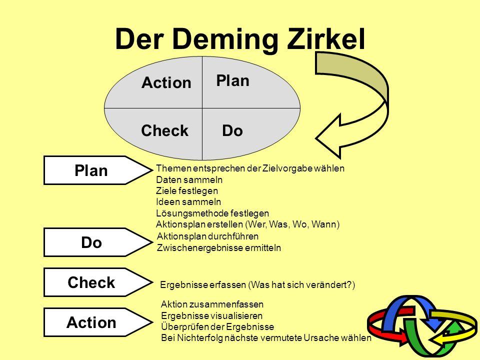 Arbeitsvor- bereitung Beschaffung Produktion Kundendienst Vertrieb Personal- planung Zielverein- barung Finanz- planung Qualitäts- sicherung Instand-