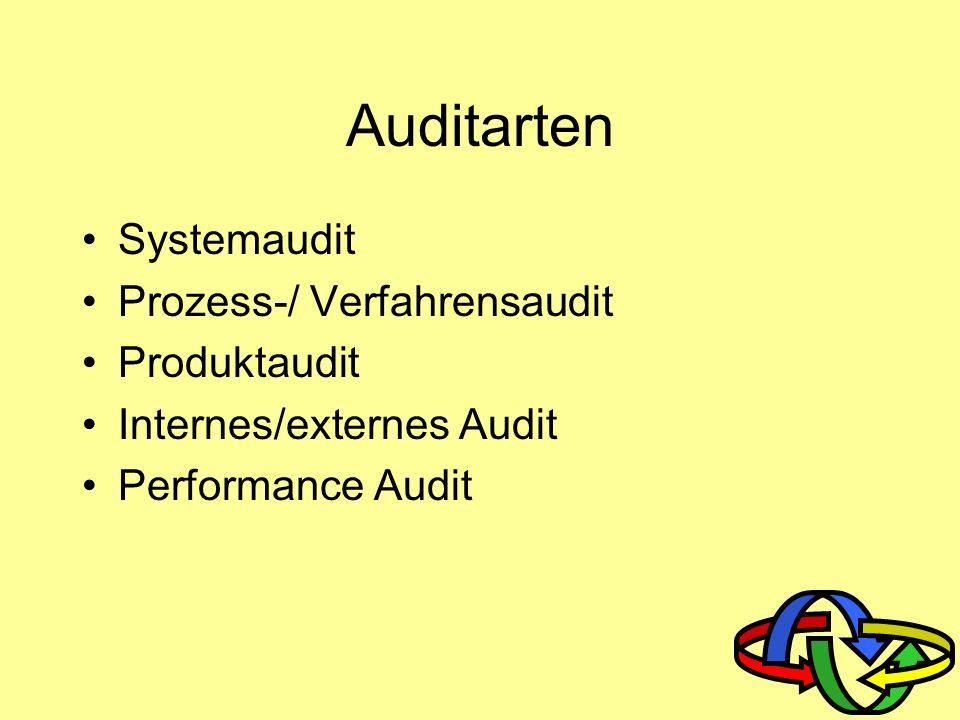 Audits und Auditierung Zwei Schwerpunkte Anstoß von Verbesserungen Abgleich von Standards