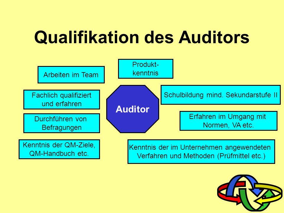 Auditziele Festlegung der Wirksamkeit des Systems Informationen zur Weiterentwicklung des Systems Motivation der Mitarbeiter Stärkung des Prozessgedan