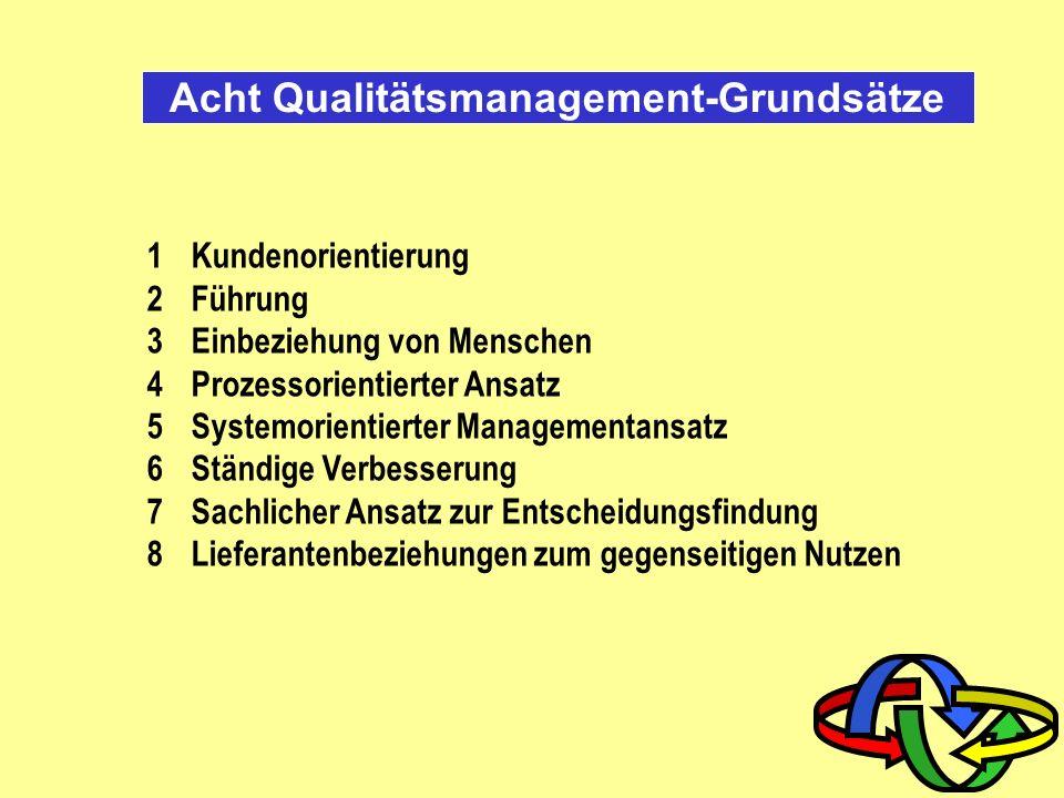 Grundprinzipien des TQM Kunden- orientierung Mitarbeiter- orientierung Prozess- orientierung TQMTQM Selbst- positionierung