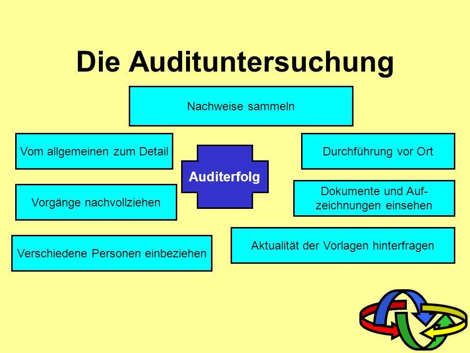 Auditfragenkatalog Aktuelle Ergebnisse Audit- checkliste Ergebnisse vorangegangener Audits Systemanforderungen (VA,AA) Unternehmensziele Normenanforde