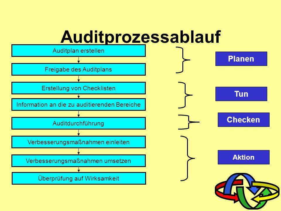 Die Audituntersuchung Auditerfolg Nachweise sammeln Vom allgemeinen zum Detail Vorgänge nachvollziehen Durchführung vor Ort Dokumente und Auf- zeichnungen einsehen Verschiedene Personen einbeziehen Aktualität der Vorlagen hinterfragen