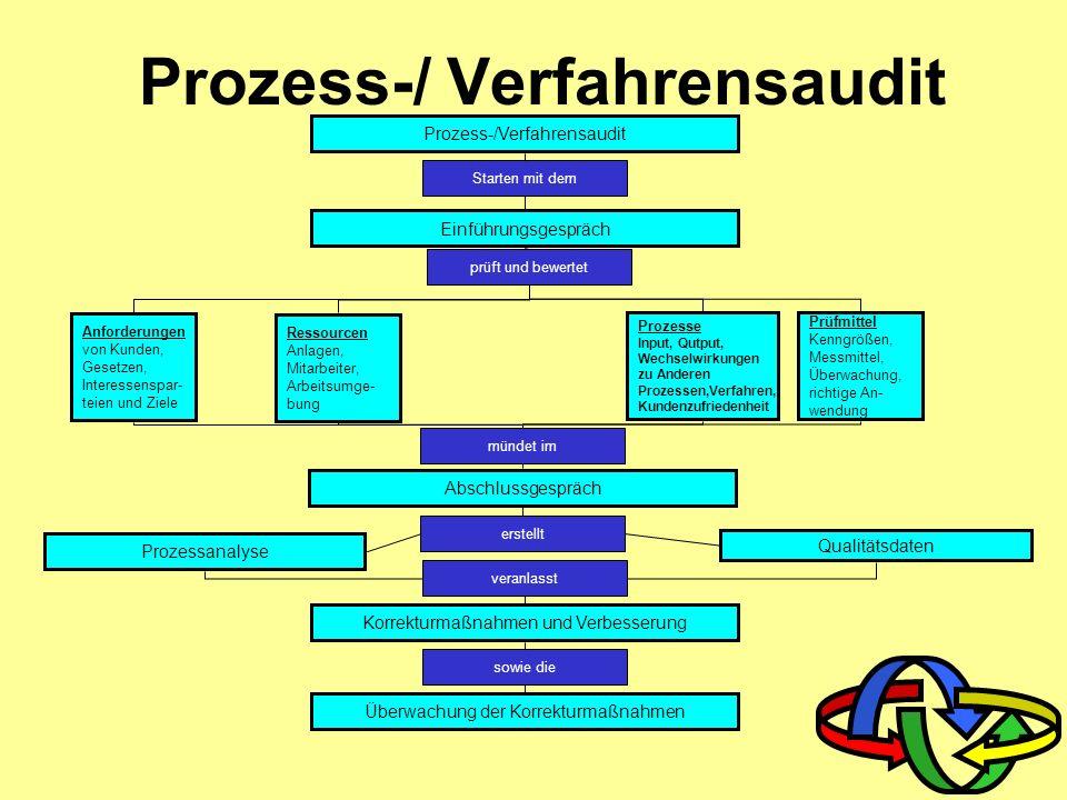 Auditprozessablauf Auditplan erstellen Freigabe des Auditplans Erstellung von Checklisten Information an die zu auditierenden Bereiche Auditdurchführu
