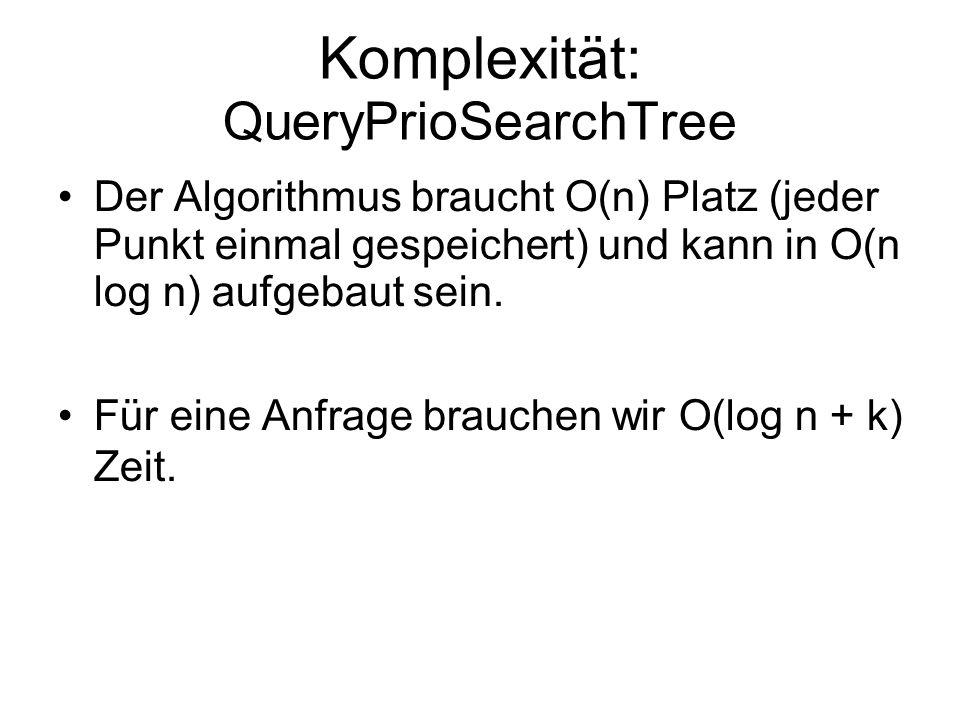 Komplexität: QueryPrioSearchTree Der Algorithmus braucht O(n) Platz (jeder Punkt einmal gespeichert) und kann in O(n log n) aufgebaut sein.