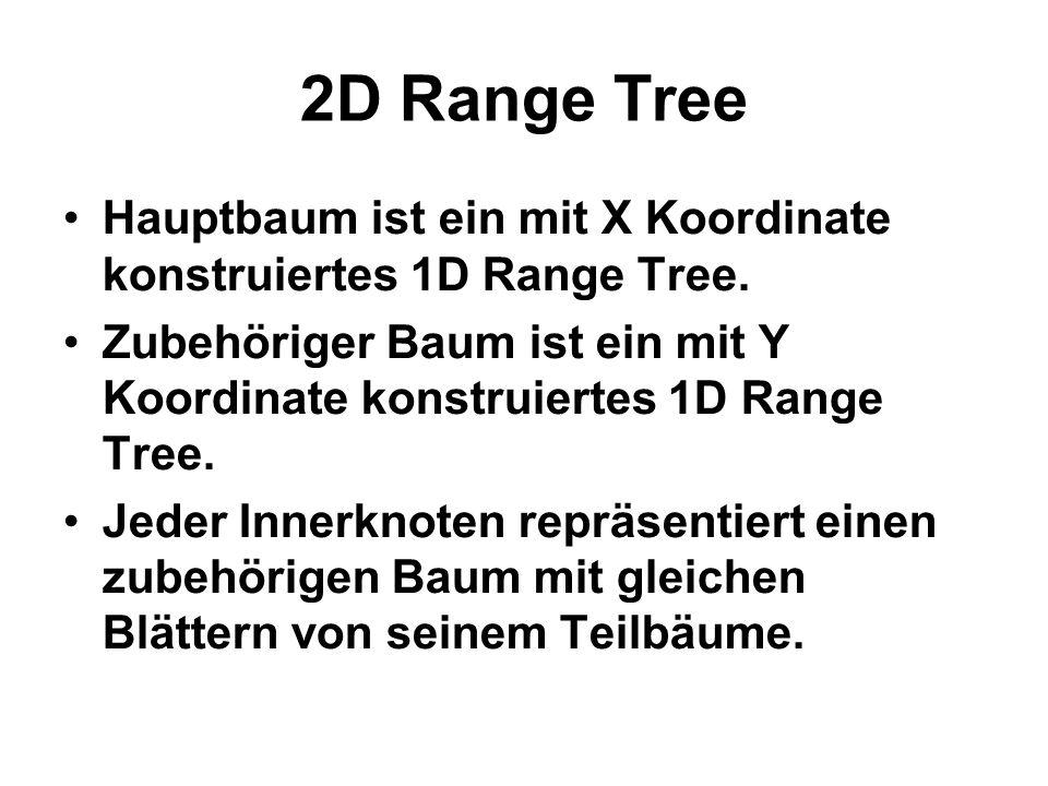 2D Range Tree Hauptbaum ist ein mit X Koordinate konstruiertes 1D Range Tree.